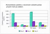 Koncentrácia cytokinu v bovinnom colostre počas prvých 5 dní po otelení
